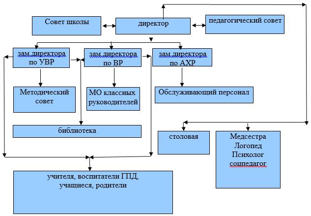 Структура и органы управления МБОУ СОШ №48